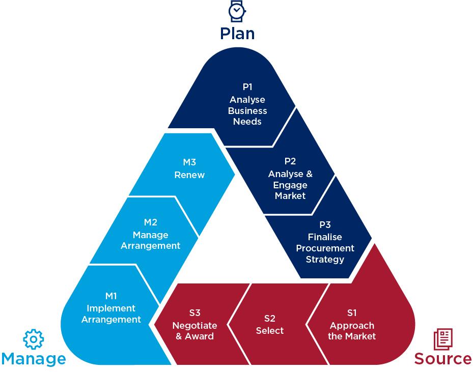 type of procurement strategies